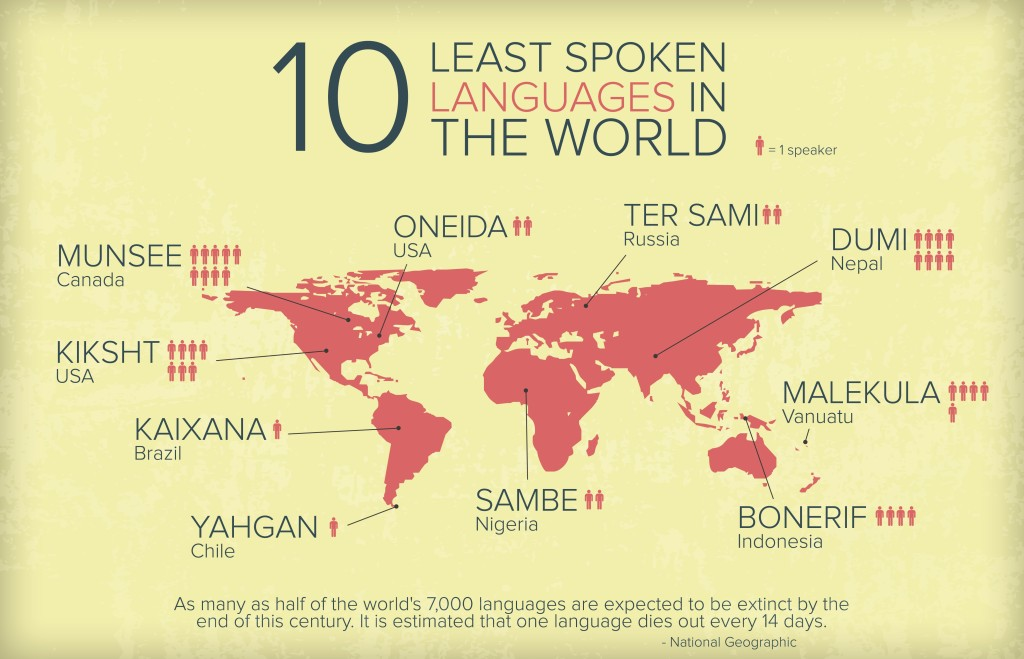 The 7 World Least Spoken Languages Which Are Going To Disappear