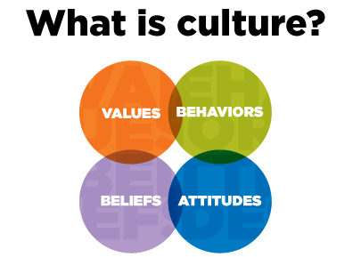 Why Cross Cultural Awareness Is Important – and How to Reinforce It
